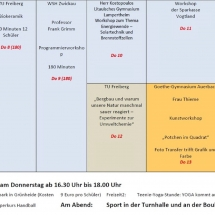 Im LernCamp über den Unterricht hinausgehen – Besuch in Auerbach/Grünheide im Rahmen Vernetzung der Begabungsförderung (Goethe-Gymnasium, Auerbach)