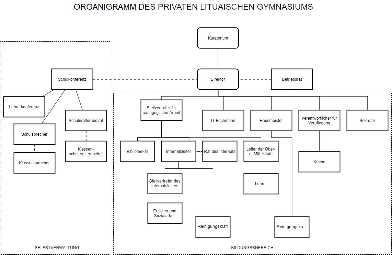 Organizacinė mokyklos darbuotojų schema